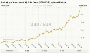 Kurz EUR k dolaru